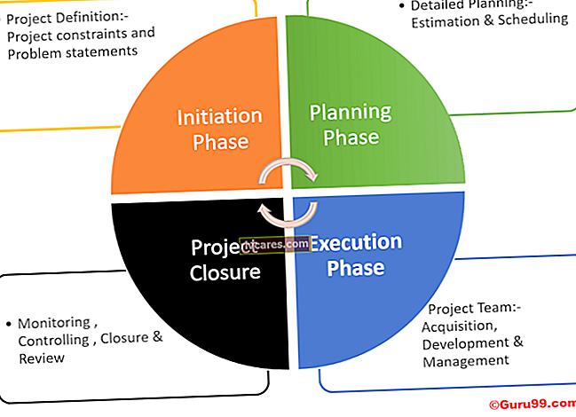 Perché l'implementazione dei progetti è importante per la pianificazione strategica e il project manager?