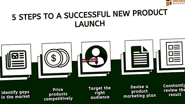 Strategie di lancio del marchio