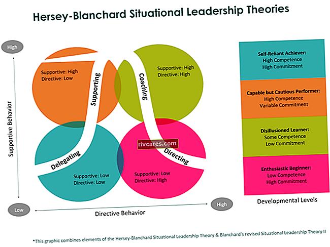 Differenza tra leadership situazionale e teorie sulla leadership del percorso