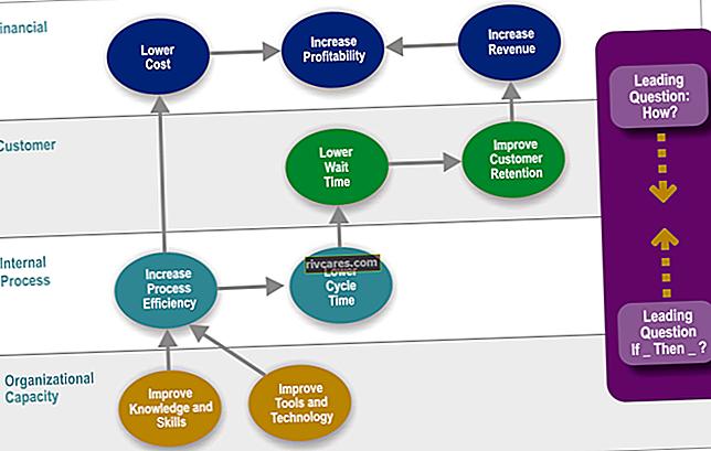 Componenti di un approccio Balanced Scorecard alle risorse umane strategiche